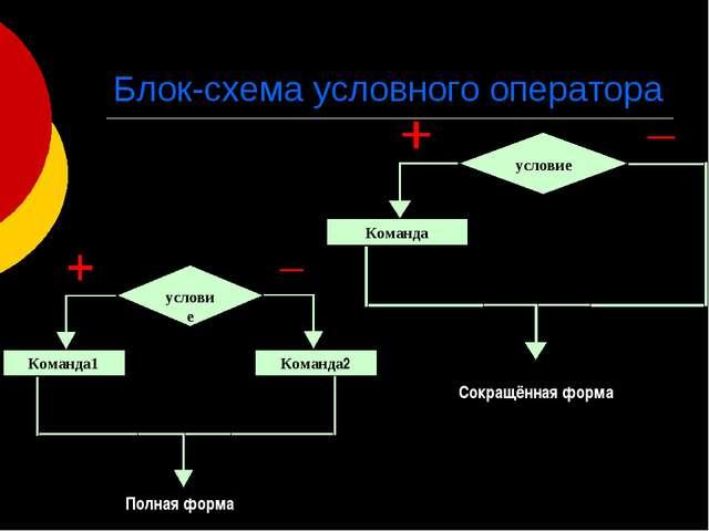 Блок-схема условного оператора Полная форма Сокращённая форма