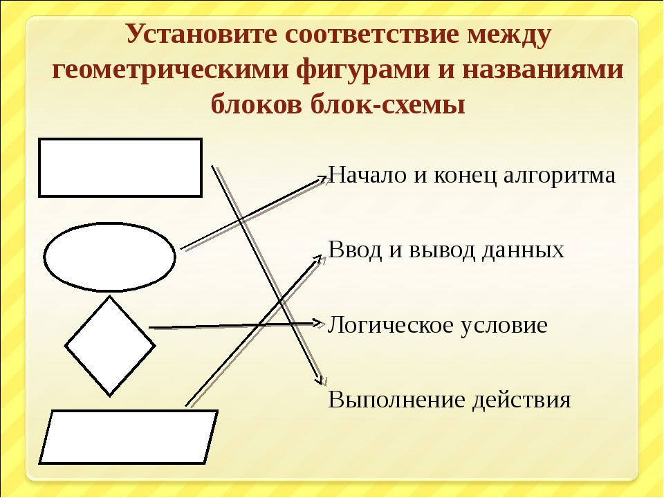Установите соответствие между геометрическими фигурами и названиями блоков бл...