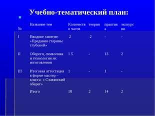 Учебно-тематический план: №Название темКоличество часовтеорияпрактикаэкс