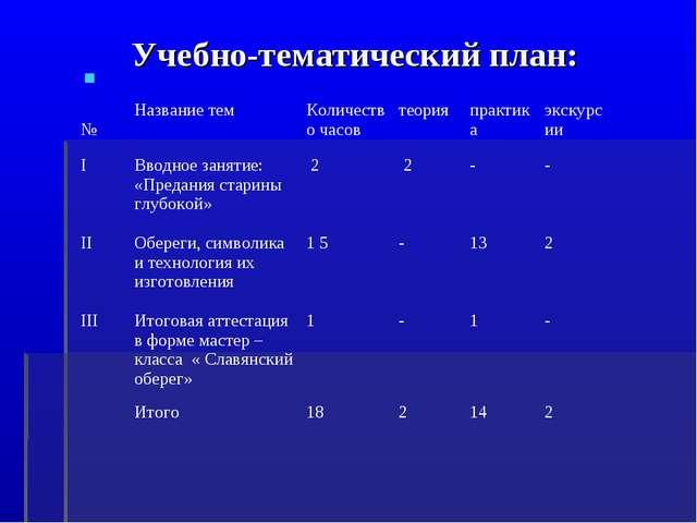 Учебно-тематический план: №Название темКоличество часовтеорияпрактикаэкс...