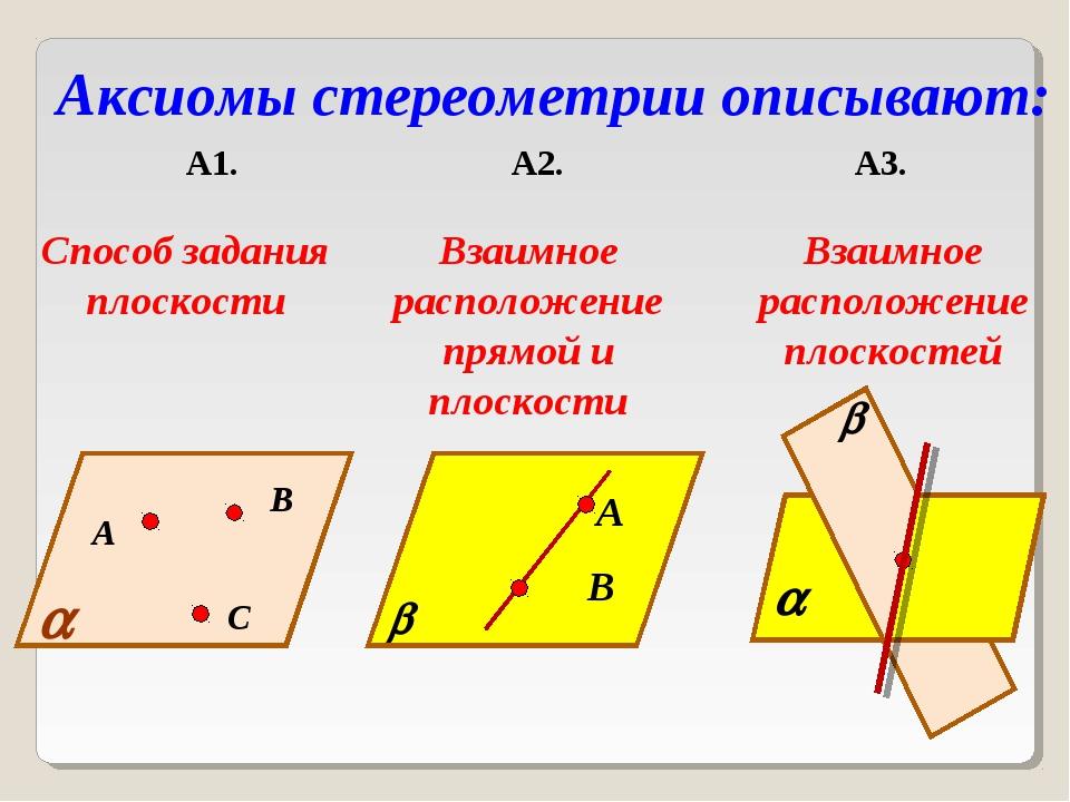 Аксиомы стереометрии описывают: А1. А2. А3. А В С  Способ задания плоскости...