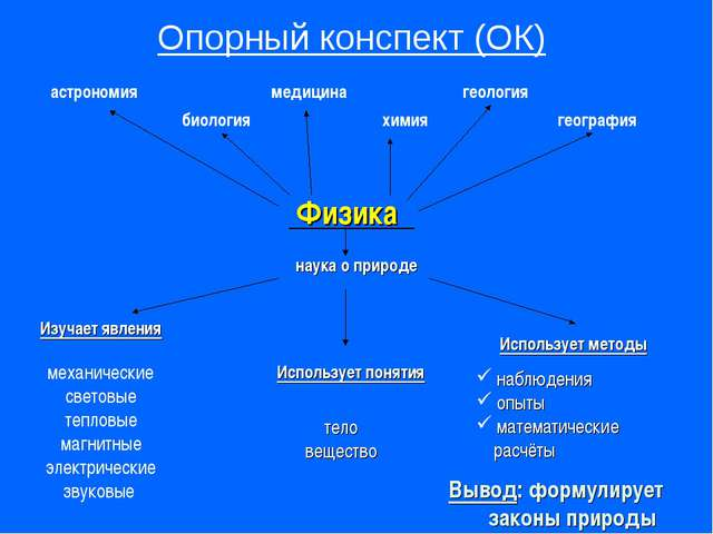 Опорный конспект (ОК) Физика астрономия медицина геология химия биология наук...