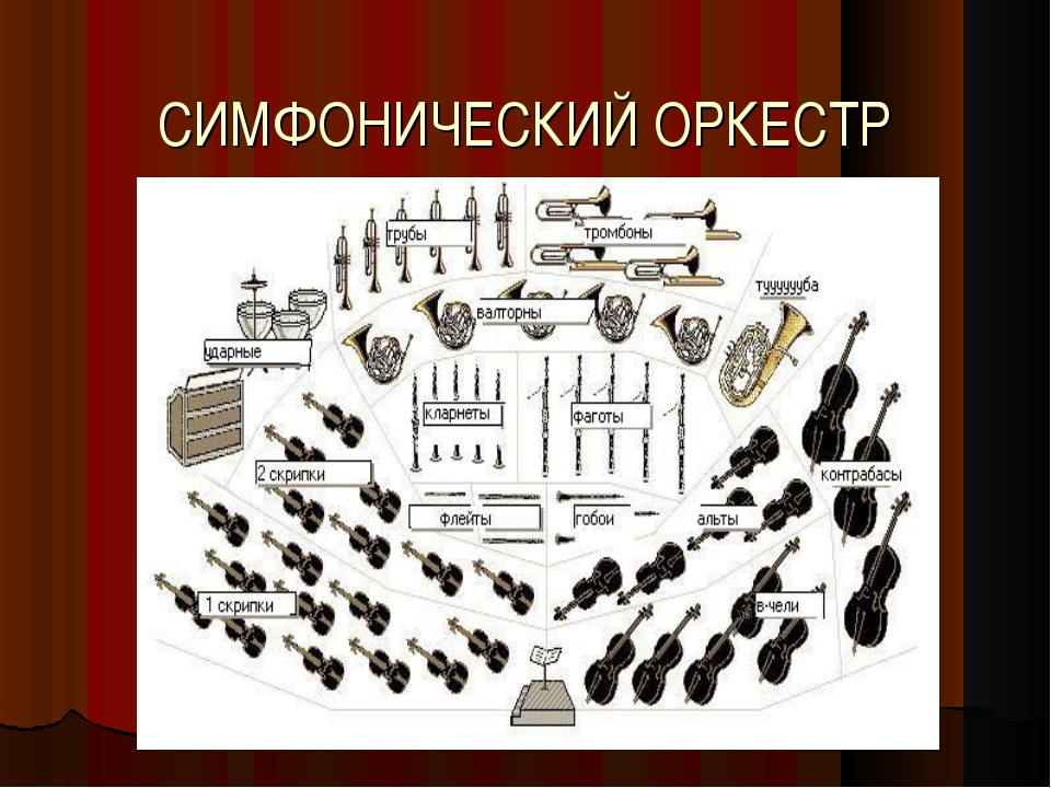 как располагаются в оркестре фото узел