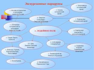 г. ЛОДЕЙНОЕ ПОЛЕ г. Москва исторические и культурные ценности России п. Свир