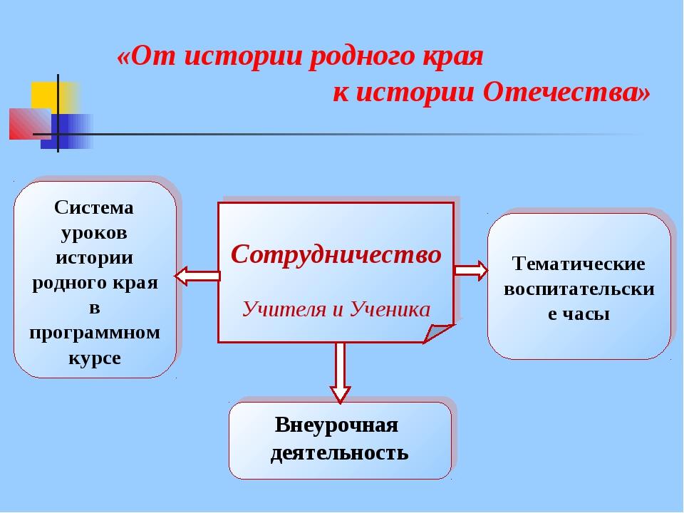 «От истории родного края к истории Отечества» Система уроков истории род...
