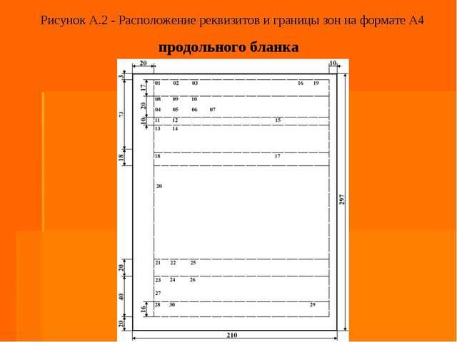 Рисунок А.2 - Расположение реквизитов и границы зон на формате А4 продольного...