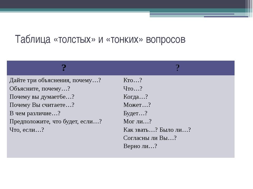 Таблица «толстых» и «тонких» вопросов ? ? Дайте три объяснения, почему…? Объ...