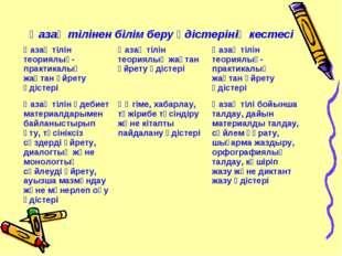 Қазақ тілінен білім беру әдістерінің кестесі Қазақ тілін теориялық-практикал