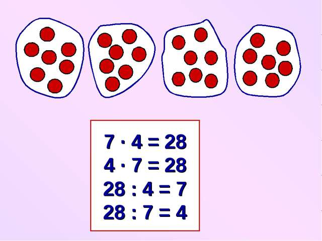 7 ∙ 4 = 28 4 ∙ 7 = 28 28 : 4 = 7 28 : 7 = 4