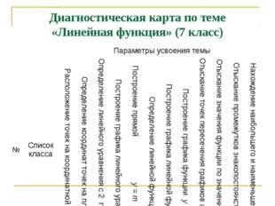 Диагностическая карта по теме «Линейная функция» (7 класс) №Список классаПа