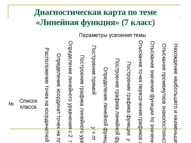Диагностическая карта по теме «Линейная функция» (7 класс) №Список классаПа...