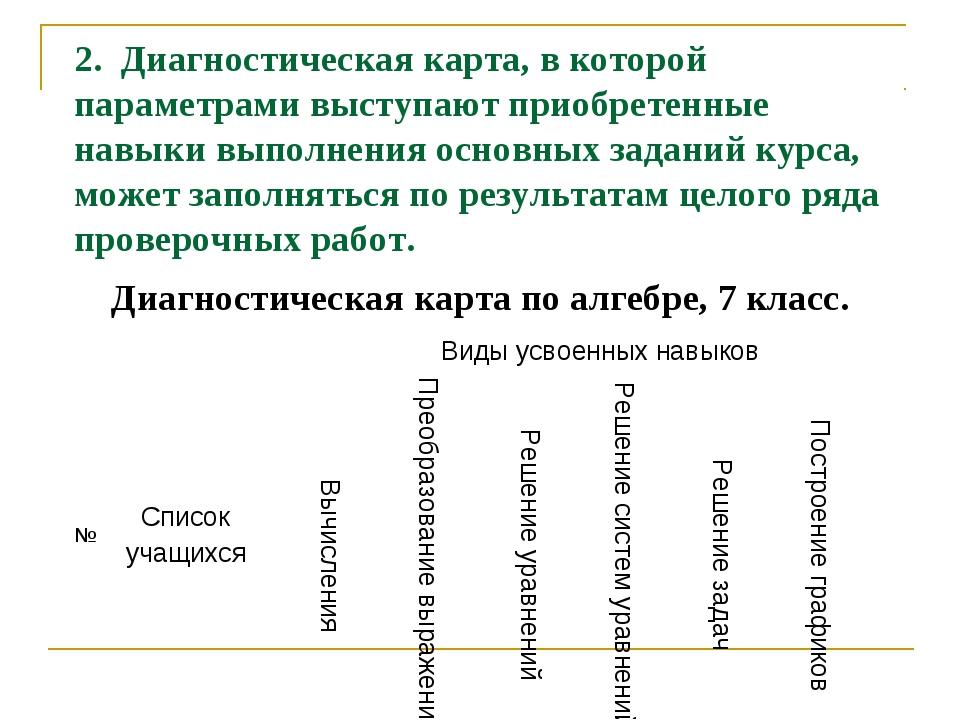 2. Диагностическая карта, в которой параметрами выступают приобретенные навык...