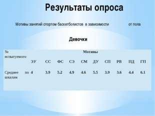 Результаты опроса Мотивы занятий спортом баскетболистов в зависимости от пола