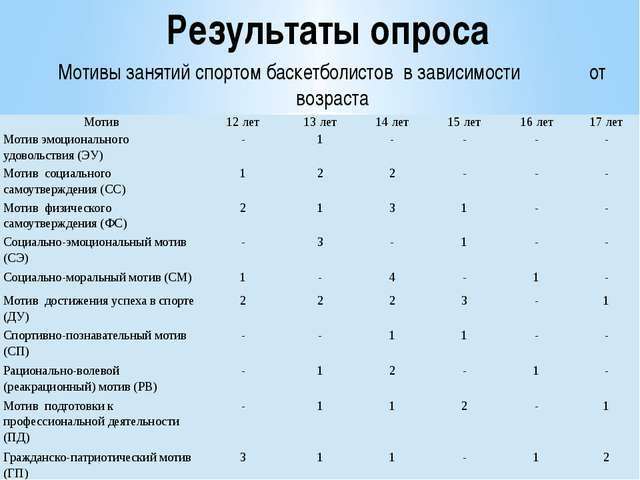 Результаты опроса Мотивы занятий спортом баскетболистов в зависимости от возр...