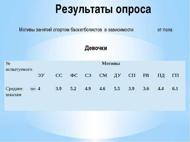 Результаты опроса Мотивы занятий спортом баскетболистов в зависимости от пола...