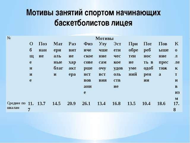 Мотивы занятий спортом начинающих баскетболистов лицея № Мотивы Общение Позна...