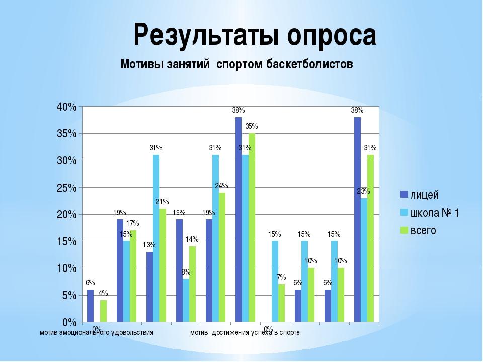 Результаты опроса Мотивы занятий спортом баскетболистов