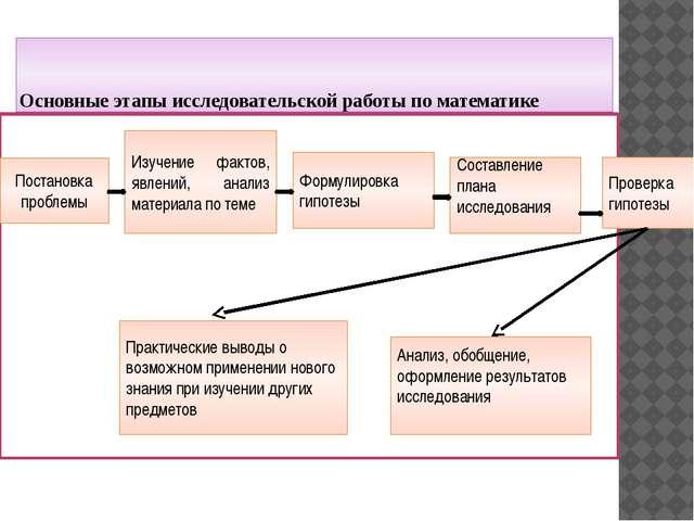 Основные этапы исследовательской работы по математике      Постановка пр...