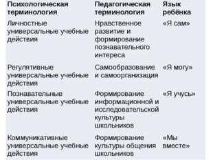 Психологическая терминология Педагогическая терминология Язык ребёнка Личнос