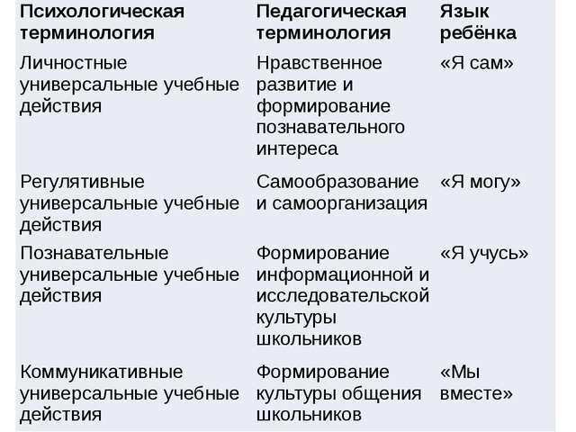 Психологическая терминология Педагогическая терминология Язык ребёнка Личнос...