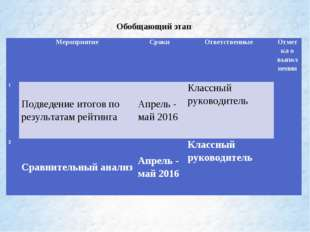 Обобщающий этап МероприятиеСроки Ответственные Отметка о выполнении 1По