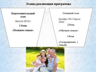 Подготовительный этап Август 2013г. 1 блок «Познаем семью» Основной этап Дек