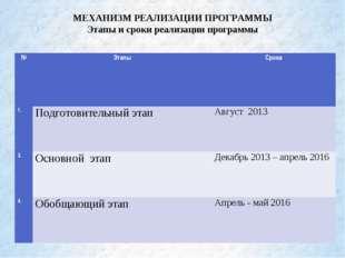 МЕХАНИЗМ РЕАЛИЗАЦИИ ПРОГРАММЫ Этапы и сроки реализации программы №ЭтапыСрок