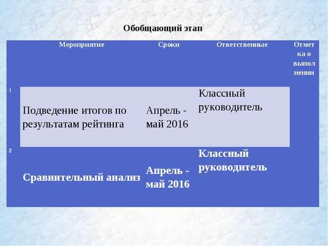 Обобщающий этап МероприятиеСроки Ответственные Отметка о выполнении 1По...