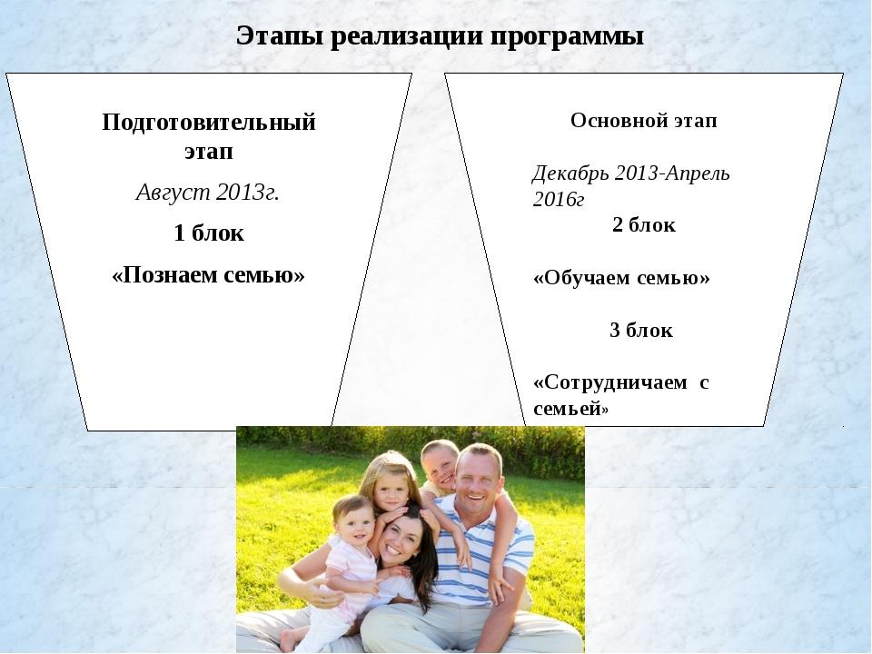 Подготовительный этап Август 2013г. 1 блок «Познаем семью» Основной этап Дек...