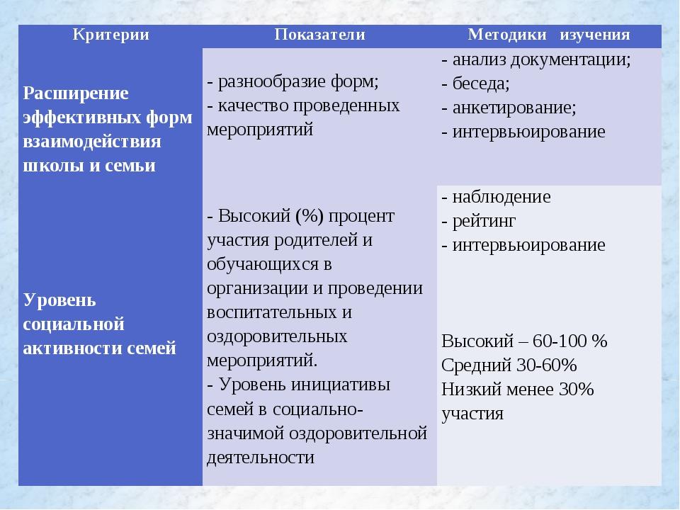 КритерииПоказателиМетодики изучения  Расширение эффективных форм взаимодей...
