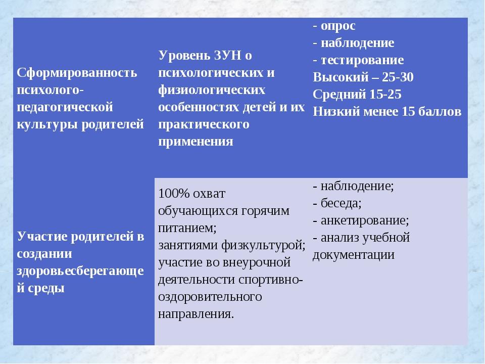 Сформированность психолого-педагогической культуры родителей Уровень ЗУН о п...