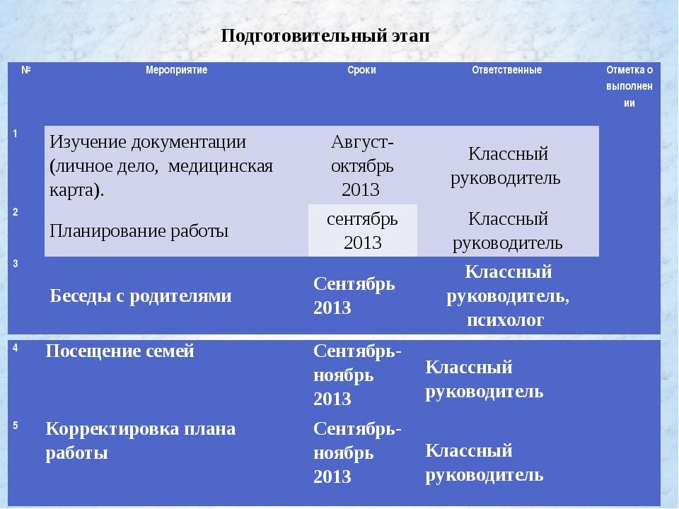 Подготовительный этап №МероприятиеСроки Ответственные Отметка о выполнени...