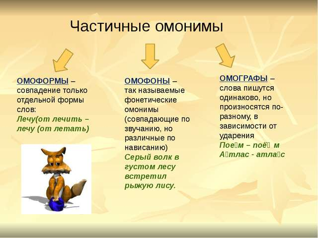 ОМОФОРМЫ – совпадение только отдельной формы слов: Лечу(от лечить – лечу (от...