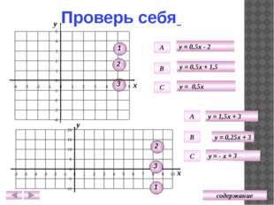 Проверь себя Графики двух линейных функций, заданных формулами вида y = kx +