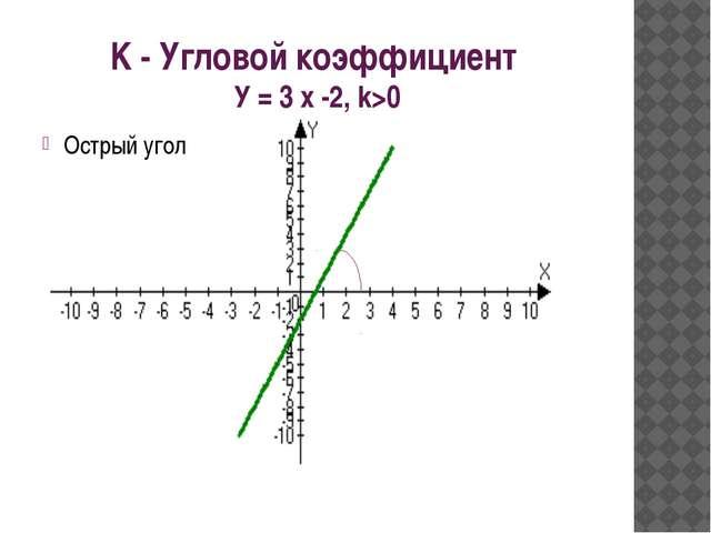 Y = -2x +3, k