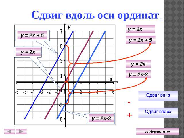 Взаимное расположение графиков у х у = 2х + 5 у = 2х у = 2х + 5 у = 2х у = 2х...