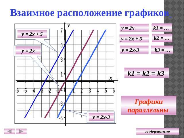 у = 0,5x + 1,5 у = 0,5x у = 0,5x - 2 Проверь себя у = - x + 3 у = 0,25x + 3 у...