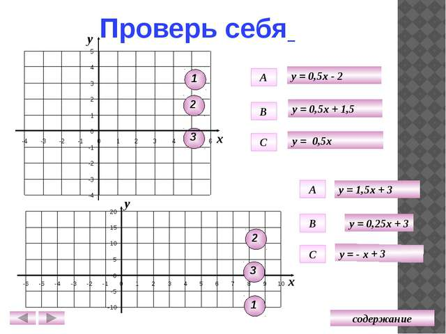 Проверь себя Графики двух линейных функций, заданных формулами вида y = kx +...