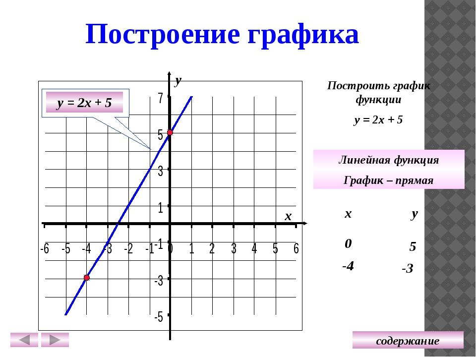 Точка пересечения графика с осью Оу y = 3 х – 2 y = - 8 x + 1 y = 7 x y = x –...