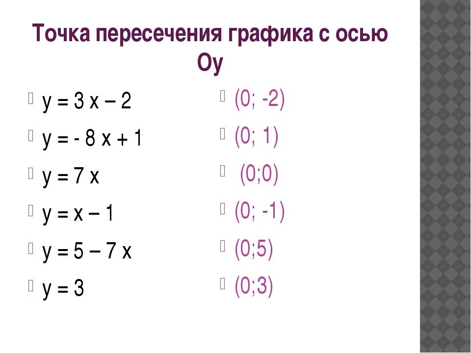 K - Угловой коэффициент У = 3 х -2, k>0 Острый угол
