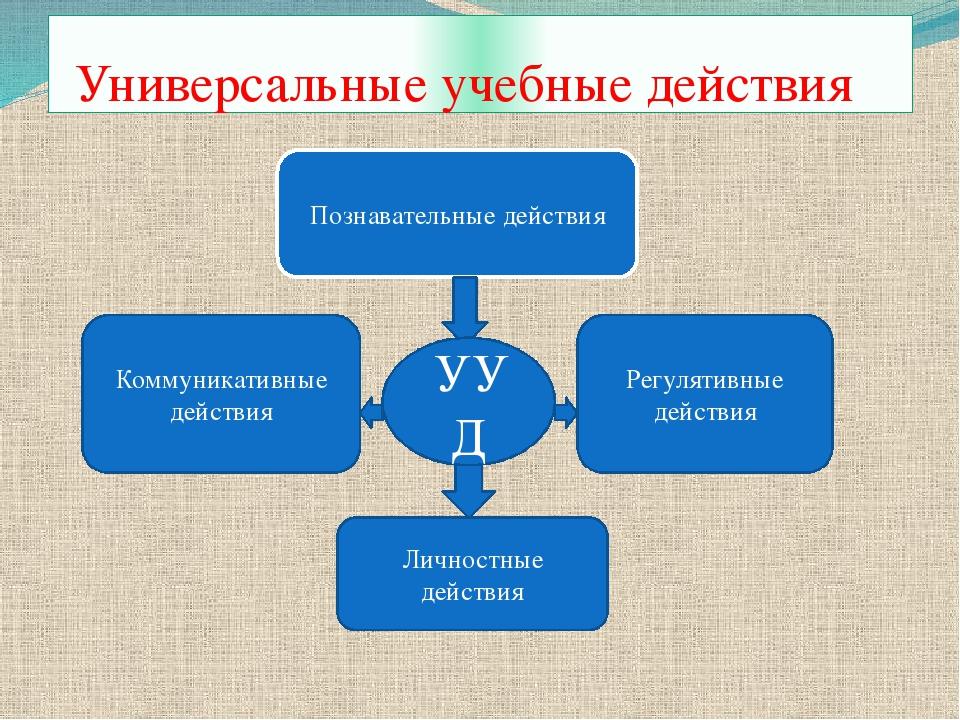 Универсальные учебные действия Регулятивные действия Коммуникативные действи...