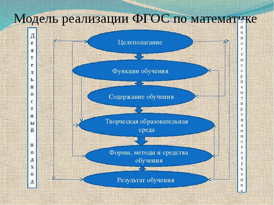 Модель реализации ФГОС по математике Деятельностный подход Личностно ориентир...