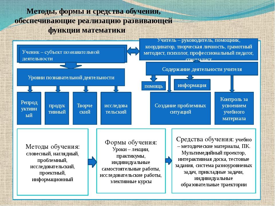 Методы, формы и средства обучения, обеспечивающие реализацию развивающей фун...