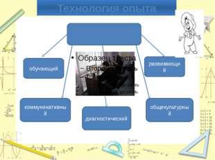 Технология опыта Характер использования ИКТ обучающий развивающий коммуникати