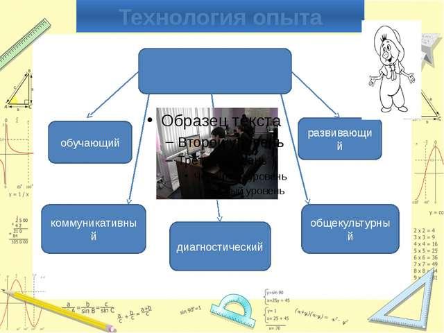 Технология опыта Характер использования ИКТ обучающий развивающий коммуникати...