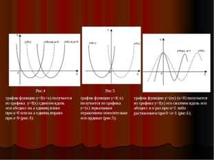 график функции y=f(x+a) получается из графика y=f(x) сдвигом вдоль оси абсцис