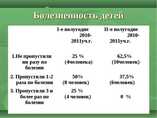Болезненность детей I-е полугодие 2010-2011уч.г.II-е полугодие 2010- 2011уч...
