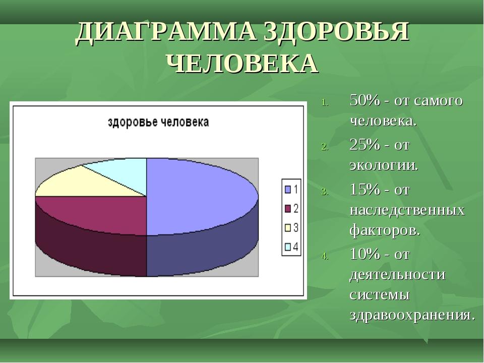 ДИАГРАММА ЗДОРОВЬЯ ЧЕЛОВЕКА 50% - от самого человека. 25% - от экологии. 15%...
