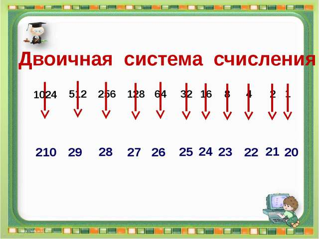 Двоичная система счисления Сергеенкова И.М. - ГБОУ Школа № 1191 г. Москва 102...