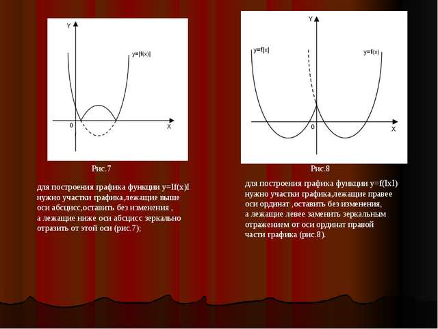 Рис.7 для построения графика функции y=If(x)I нужно участки графика,лежащие в...